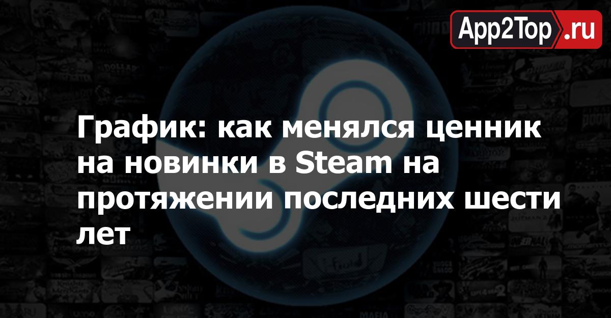 График: как менялся ценник на новинки в Steam на протяжении последних шести лет