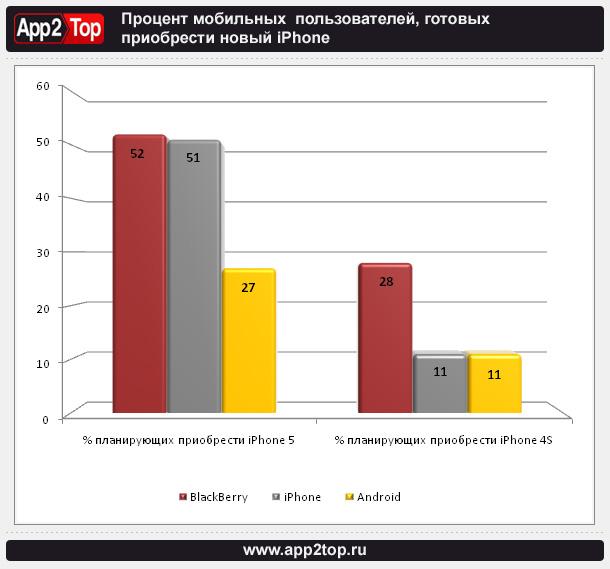 Процент мобильных  пользователей, готовых приобрести новый iPhone