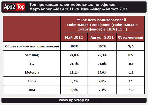 Топ производителей мобильных телефонов