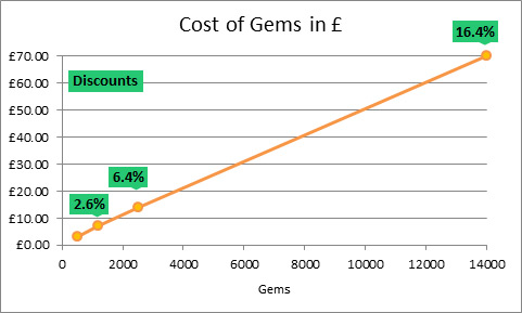 graph_costofgems