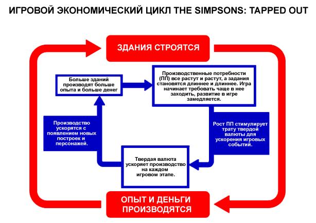 Игровой экономический цикл Simpsons