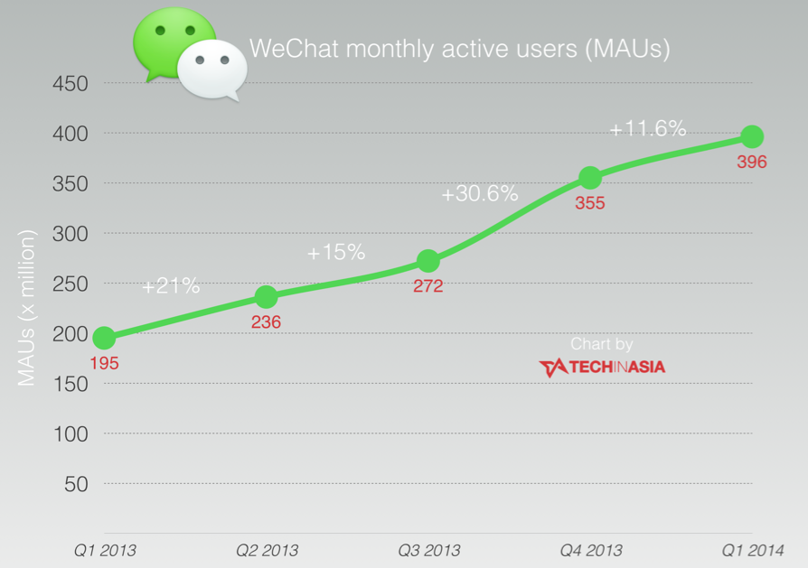 WeChat-grows-to-396-million-active-users-chart