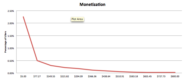 monetization_curve11