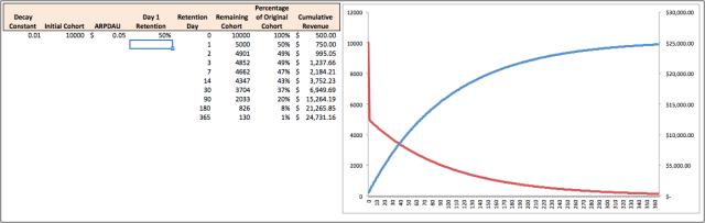 neg_exp_curve_w_retention_cum_revenue1-640x203