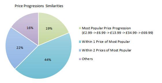 price_progression_similarity