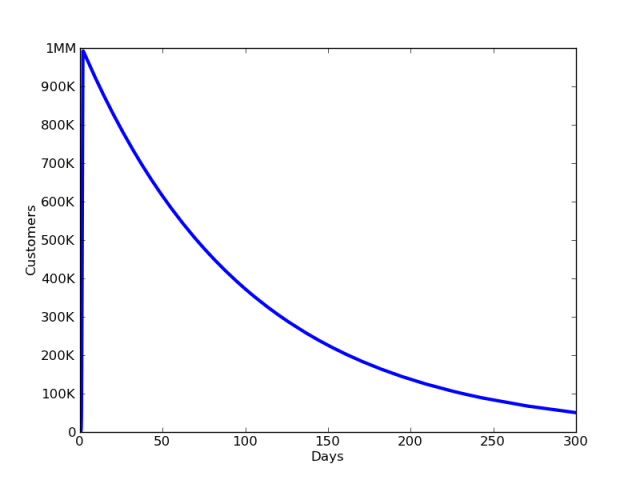 viralgrowth2-640x480