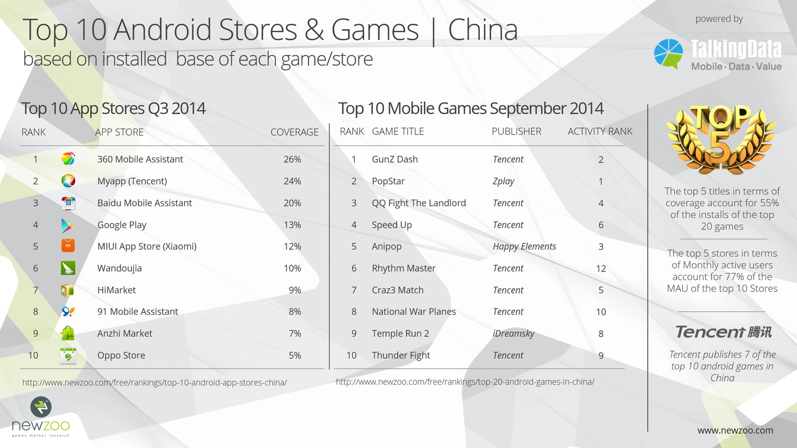 Android-Appstores-Games-China-Q3
