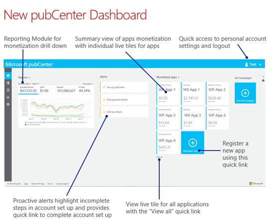 pubCenter-Dashboard-Microsoft