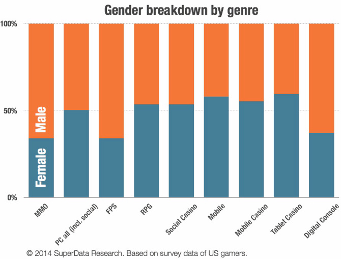superdata-gender-by-genre