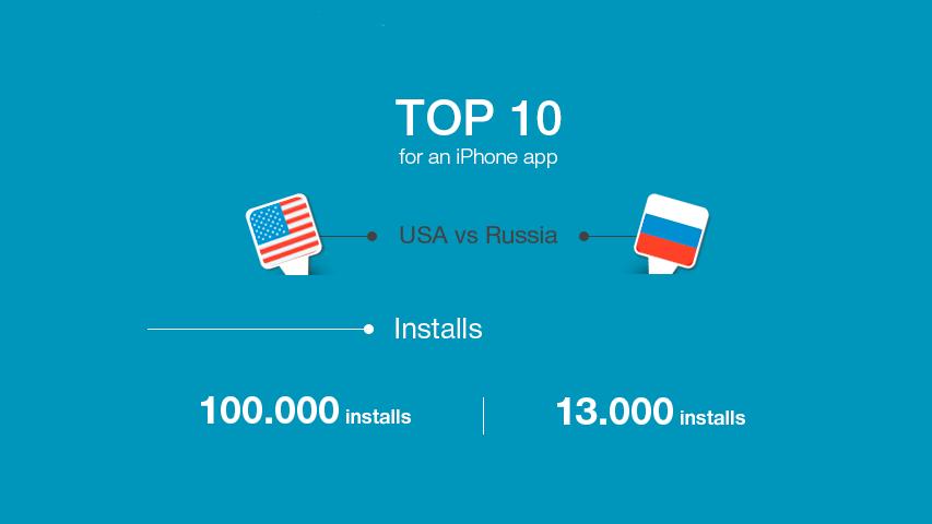 Инфографика - сравнение американского и российского рынка мобильных приложений