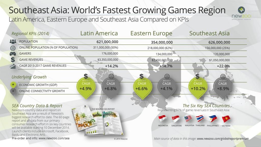 Newzoo_SEA_Report_Southeast_Asia_vs_Latin_America_vs_Eastern_Europe_V1