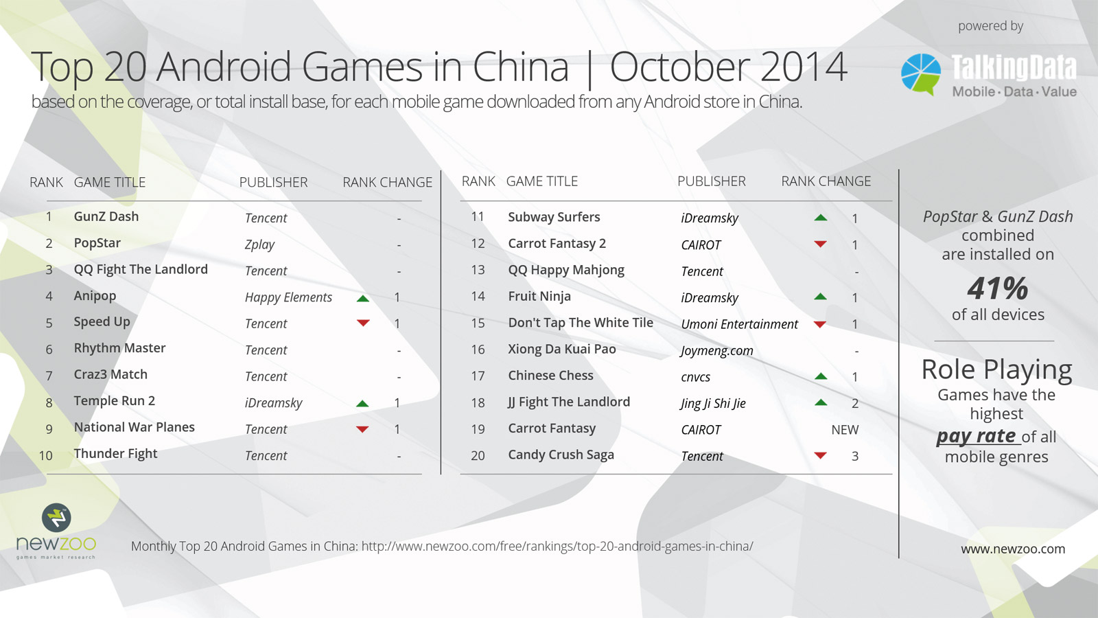 Newzoo_Top20_Android_Games_China_Oct2014