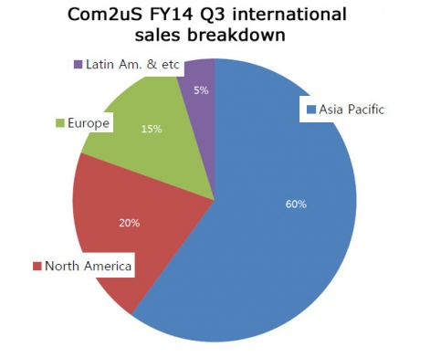 com2us-fy14-q3-international-sales-r471x