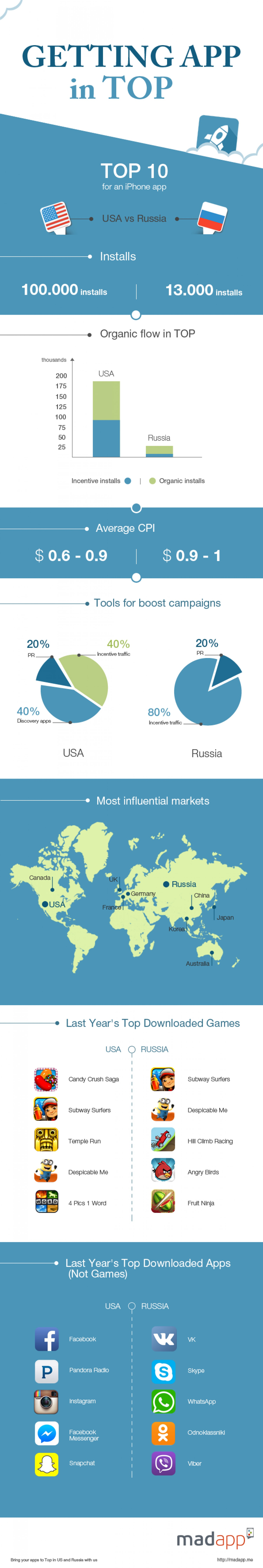 getting-app-in-top-in-usa-and-russia-biggest-markets-comparison_5469c8df7ea56_w1500