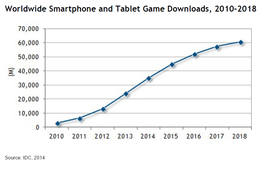 mobile-gaming-installed-base-tops-1-billion-idc-141833318058