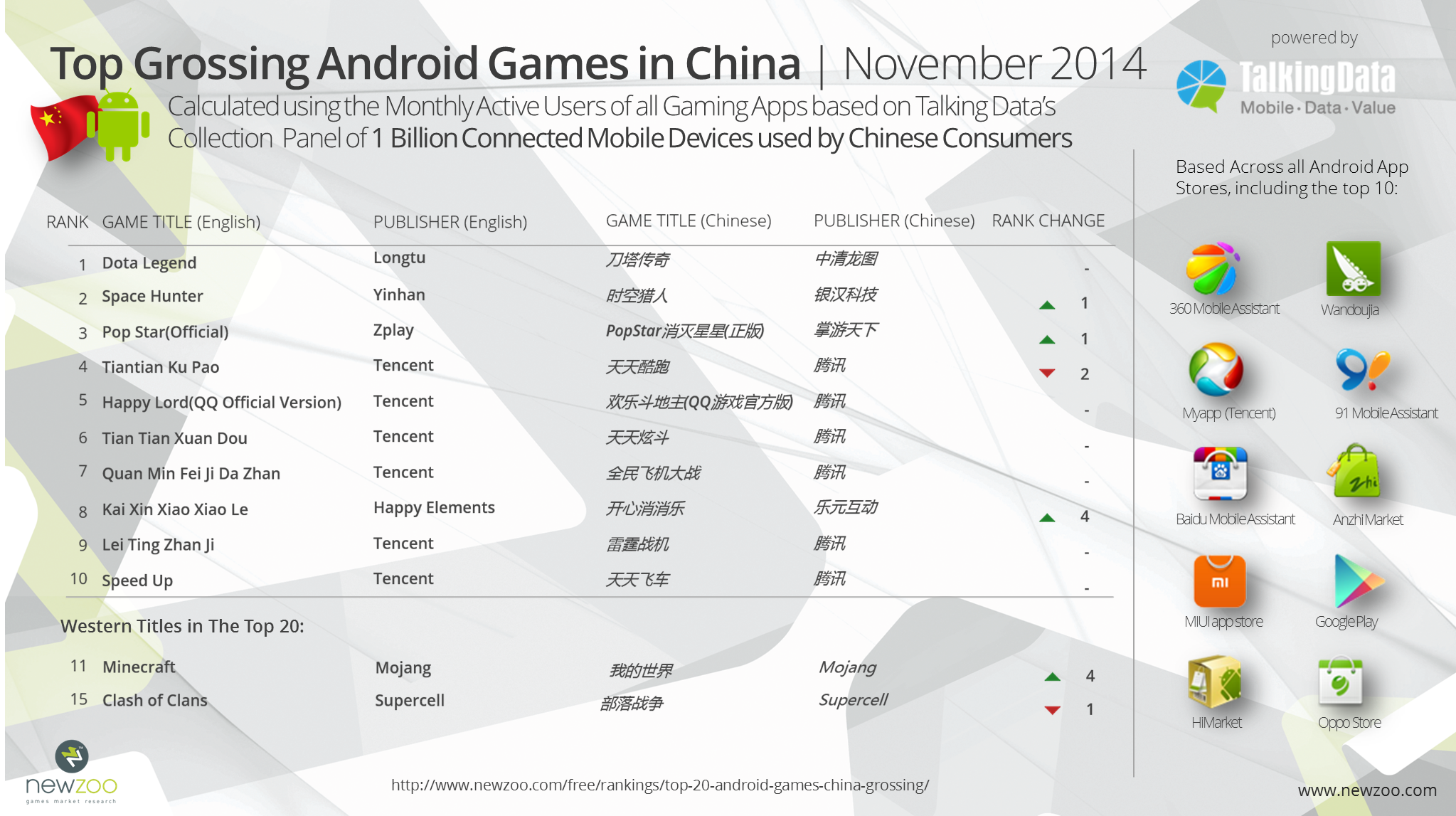 Newzoo_TalkingData_Grossing_Android_Games_Ranking_November_2014_v1