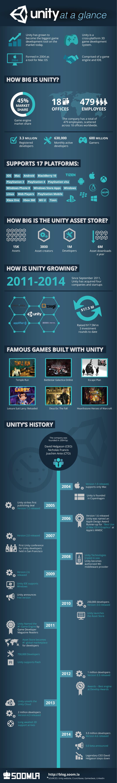 UnityInfographic-800 (1)