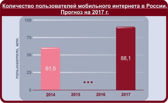 Количество пользователей мобильного интернета