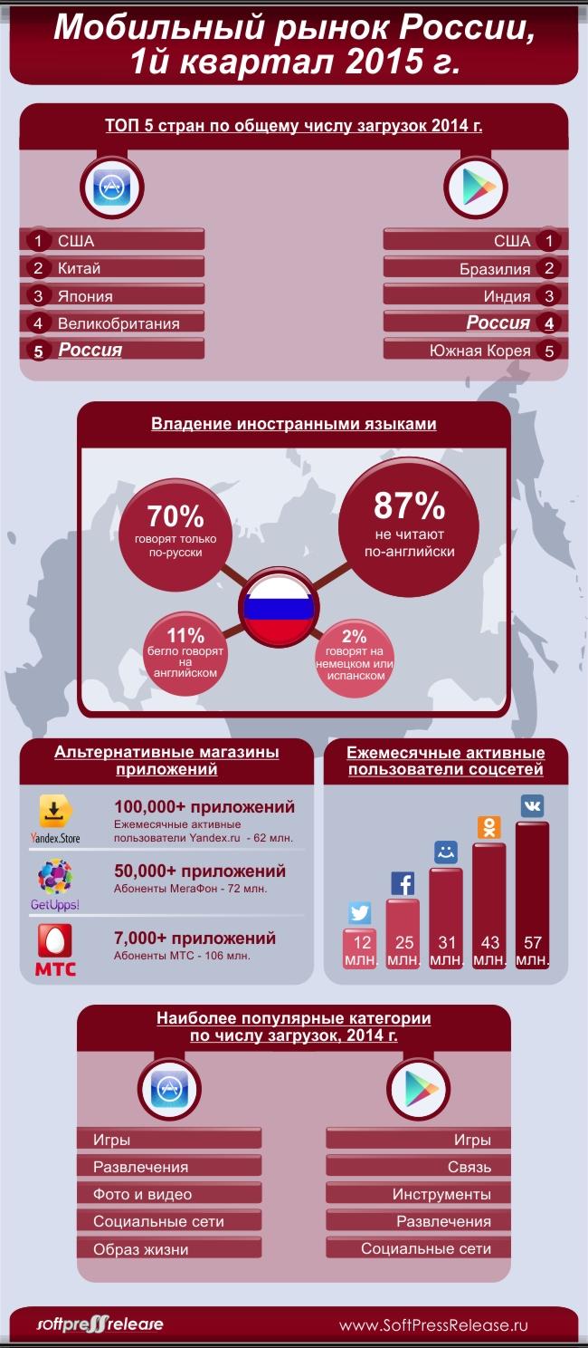 Мобильный рынок России