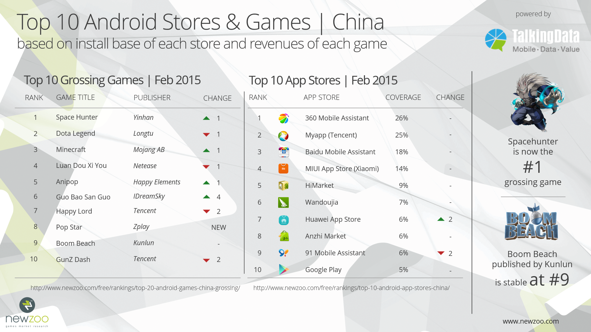 Newzoo_TalkingData_Grossing_Android_Games_Ranking_February_2015_v1
