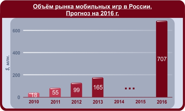 Объём рынка мобильных игр
