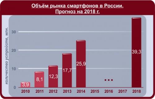 Рынок одежды в россии 2018 прогноз