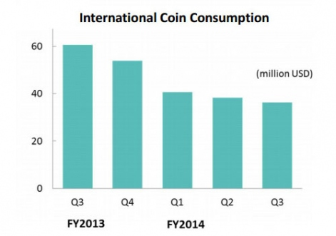 dena-international-coin-consumption-q3-fy15-r471x