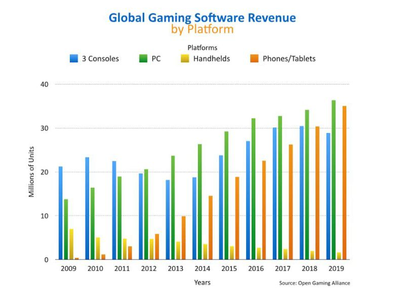 globalgamingsoftwarerevenue