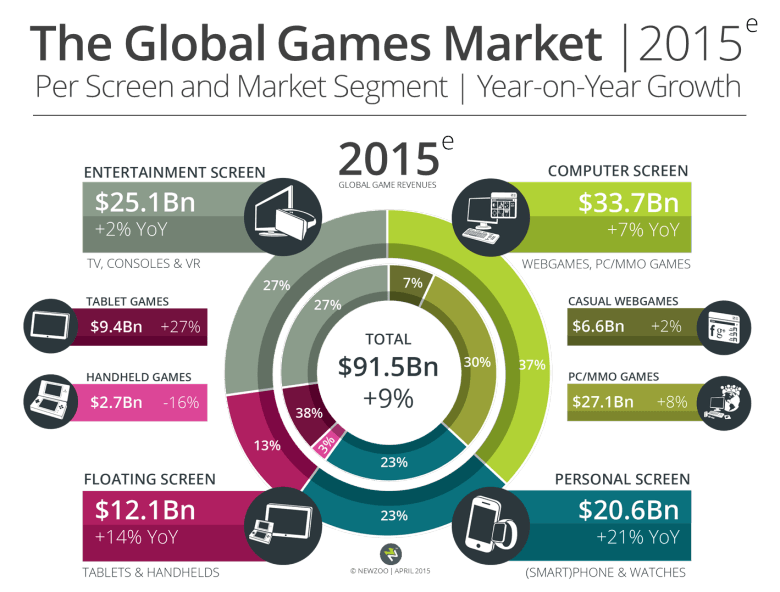 Newzoo_Global_Games_Market_2015_Per_Screen_Segment_V1_Transparent