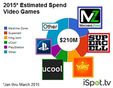 game-industry-ad-spend-2015