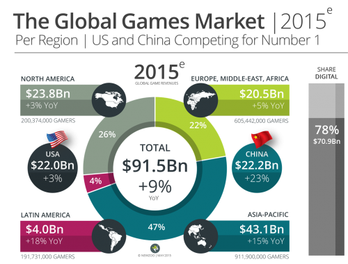 Newzoo_Global_Games_Market_2015_Per_Region_V2_Transparent