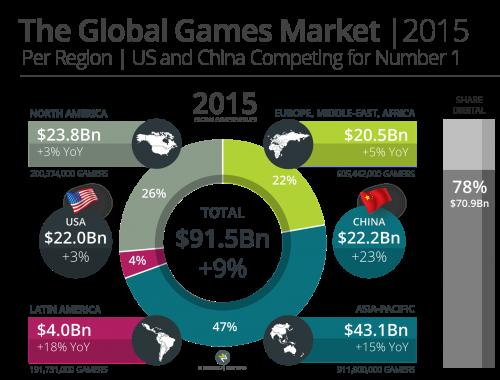 Newzoo_Global_Games_Market_2015_Per_Region_V2_Transparent