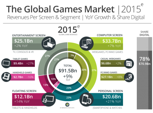 Newzoo_Global_Games_Market_2015_Per_Screen_V2_Transparent