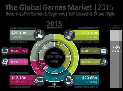Newzoo_Global_Games_Market_2015_Per_Screen_V2_Transparent
