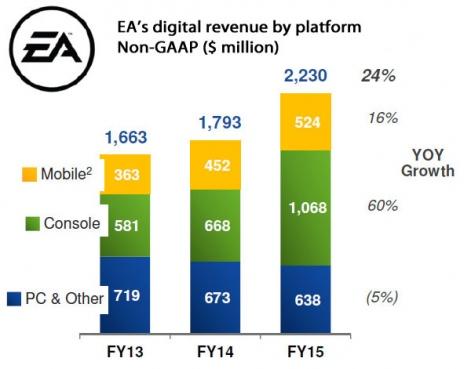ea-non-gaap-digital-revenue-2013-2015-r471x