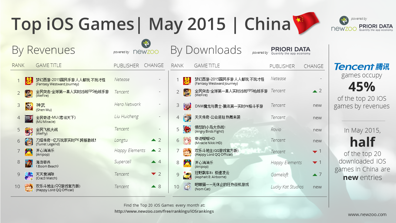 Newzoo_PrioriData_Top_20_iOS_Games_May_2015_China