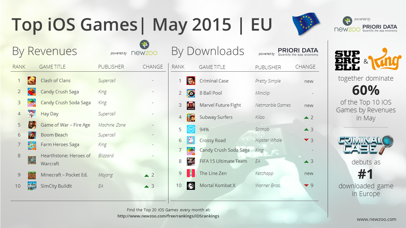 Newzoo_PrioriData_Top_20_iOS_Games_May_2015_EU