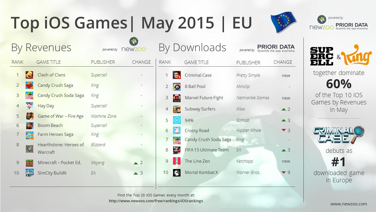 Newzoo_PrioriData_Top_20_iOS_Games_May_2015_EU
