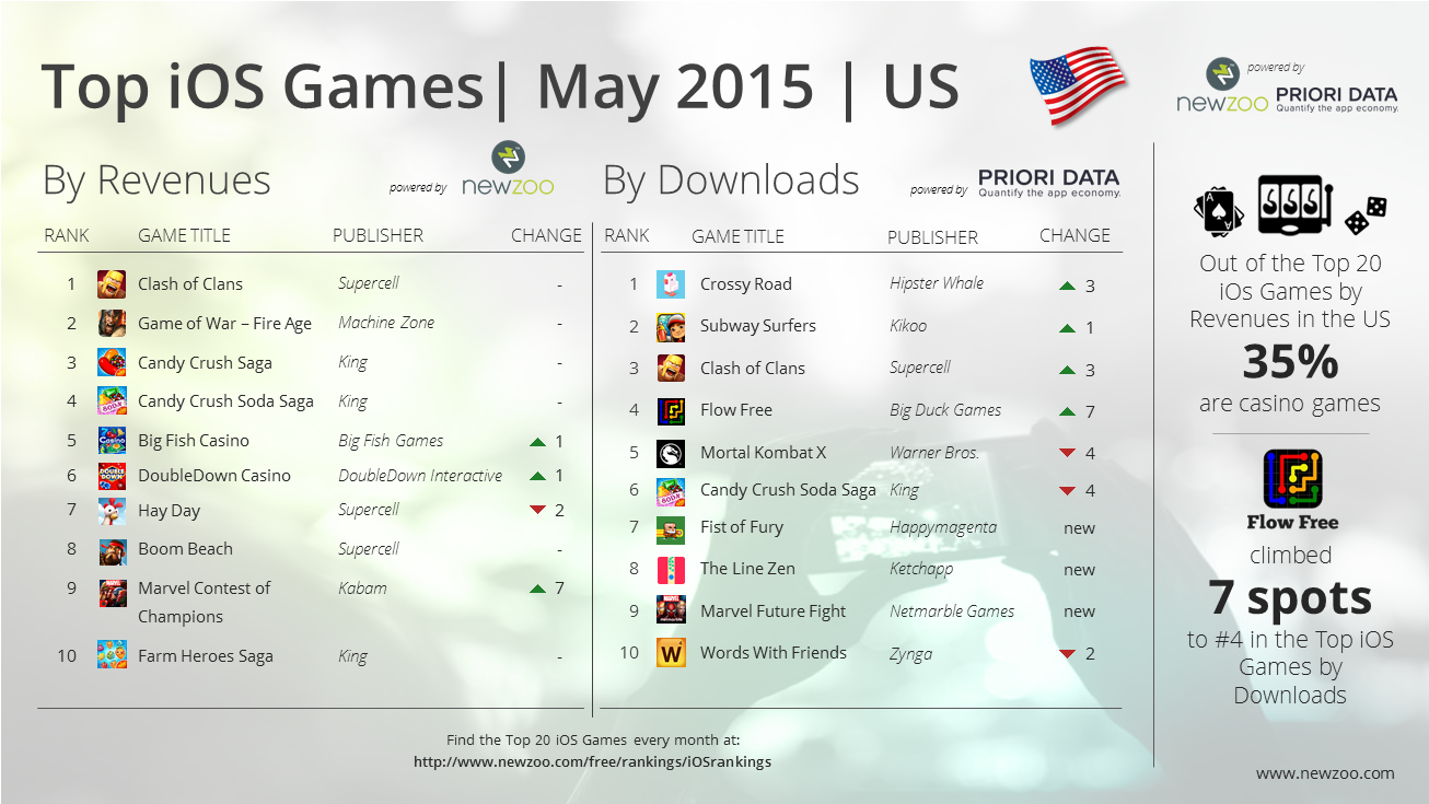Newzoo_PrioriData_Top_20_iOS_Games_May_2015_US