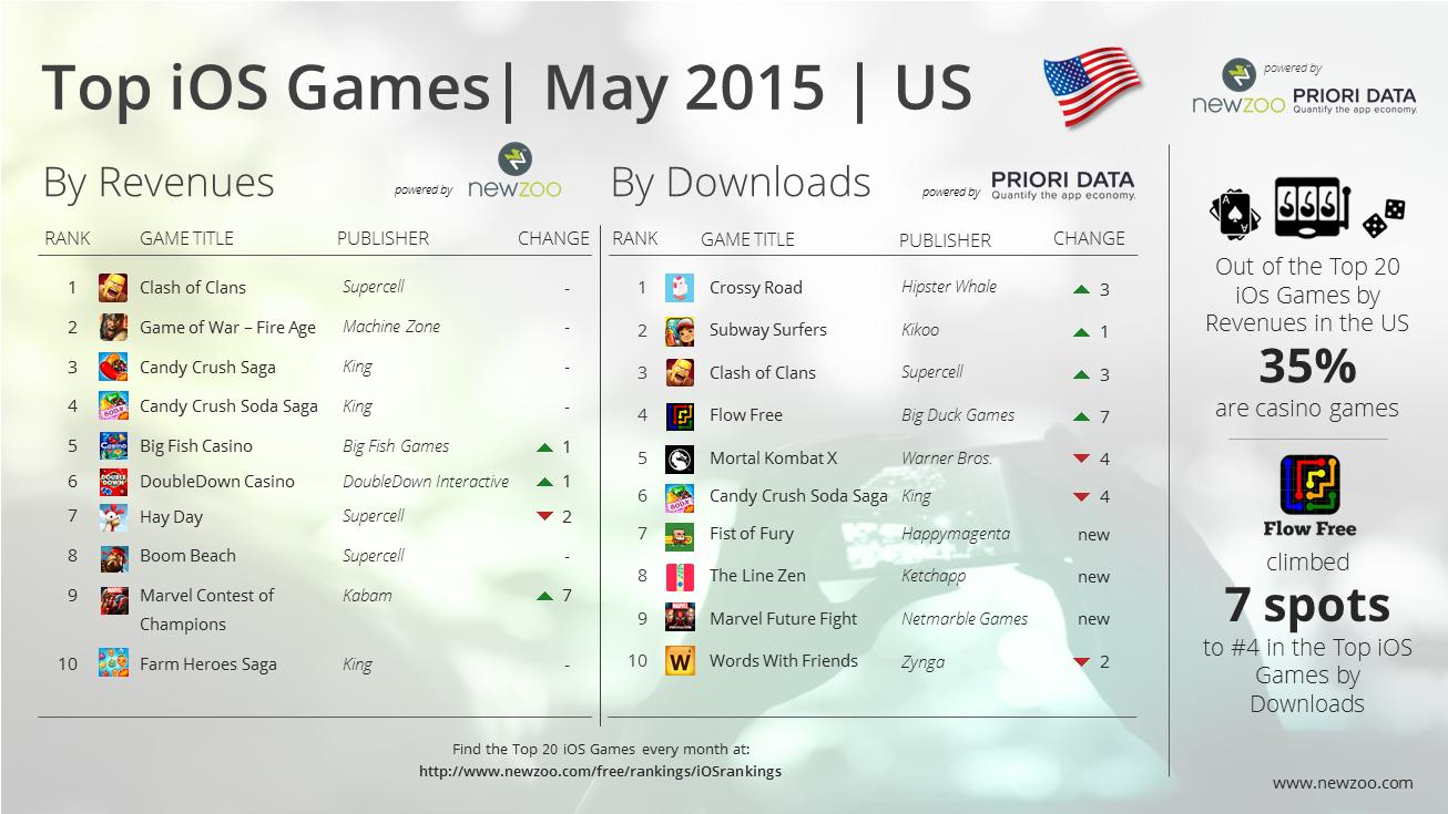 Newzoo_PrioriData_Top_20_iOS_Games_May_2015_US
