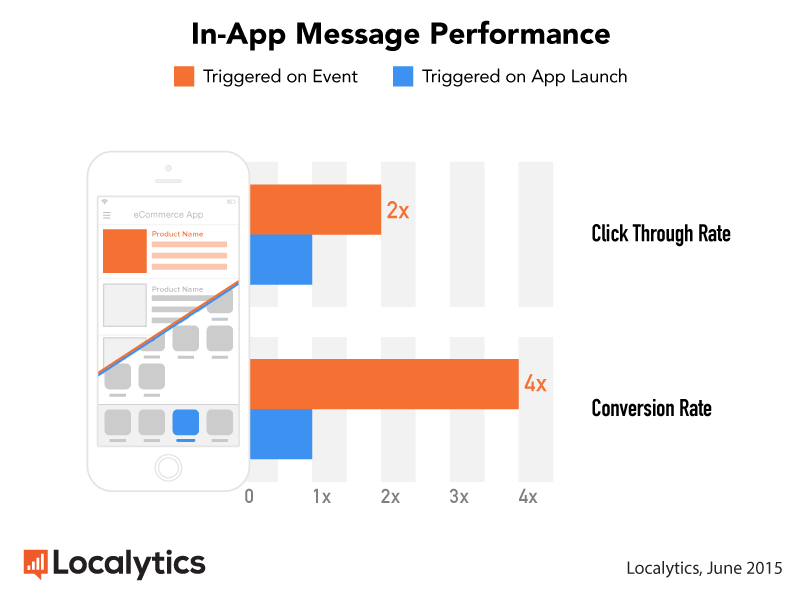 Localytics-In-App-Message-Performance