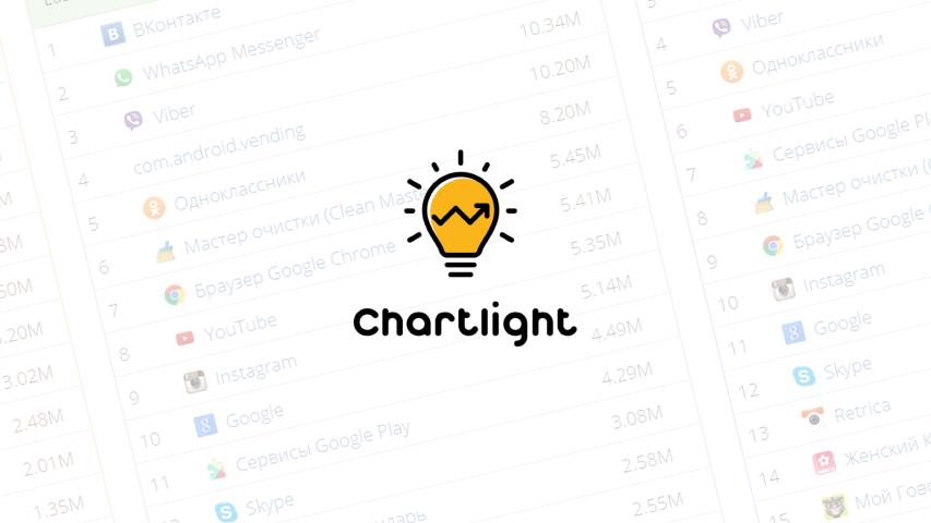 Аналитика ChartLight показывает удержание и длину сессий сторонних Android-приложений
