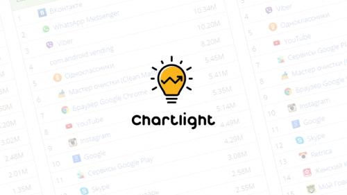 Analitika-ChartLight-pokazy-vaet-uderzhanie-i-dlinu-sessij-storonnih-Android-prilozhenij