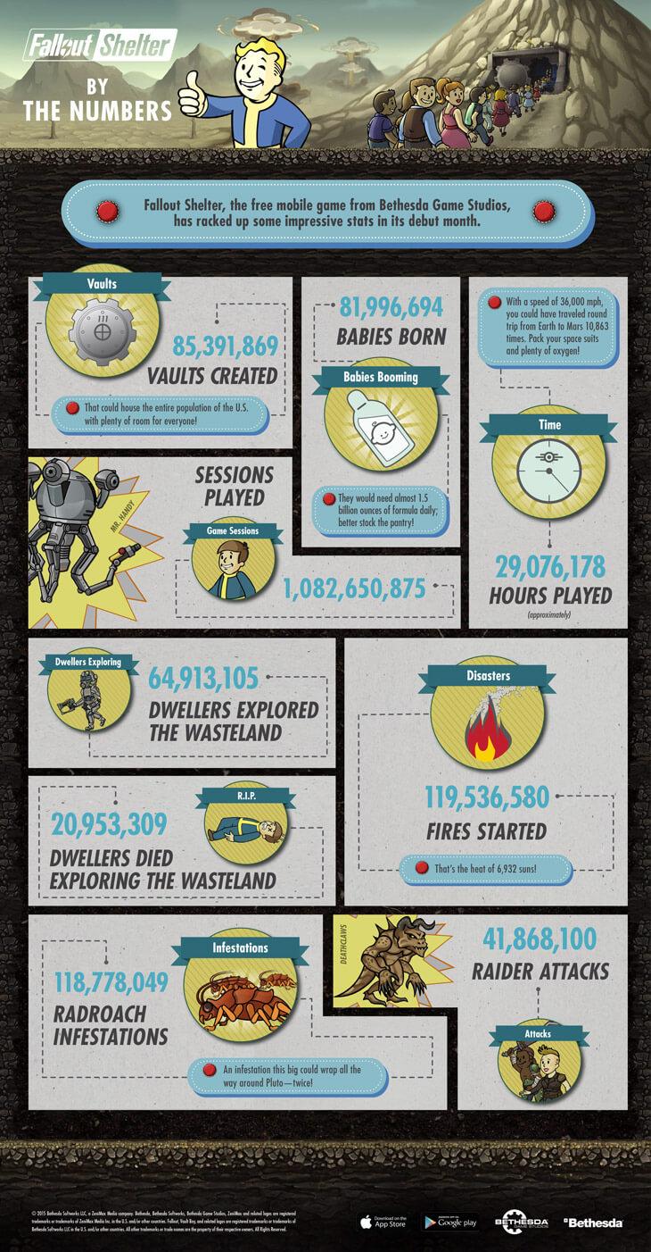 FalloutShelter_Infographic_v10-EN (1)