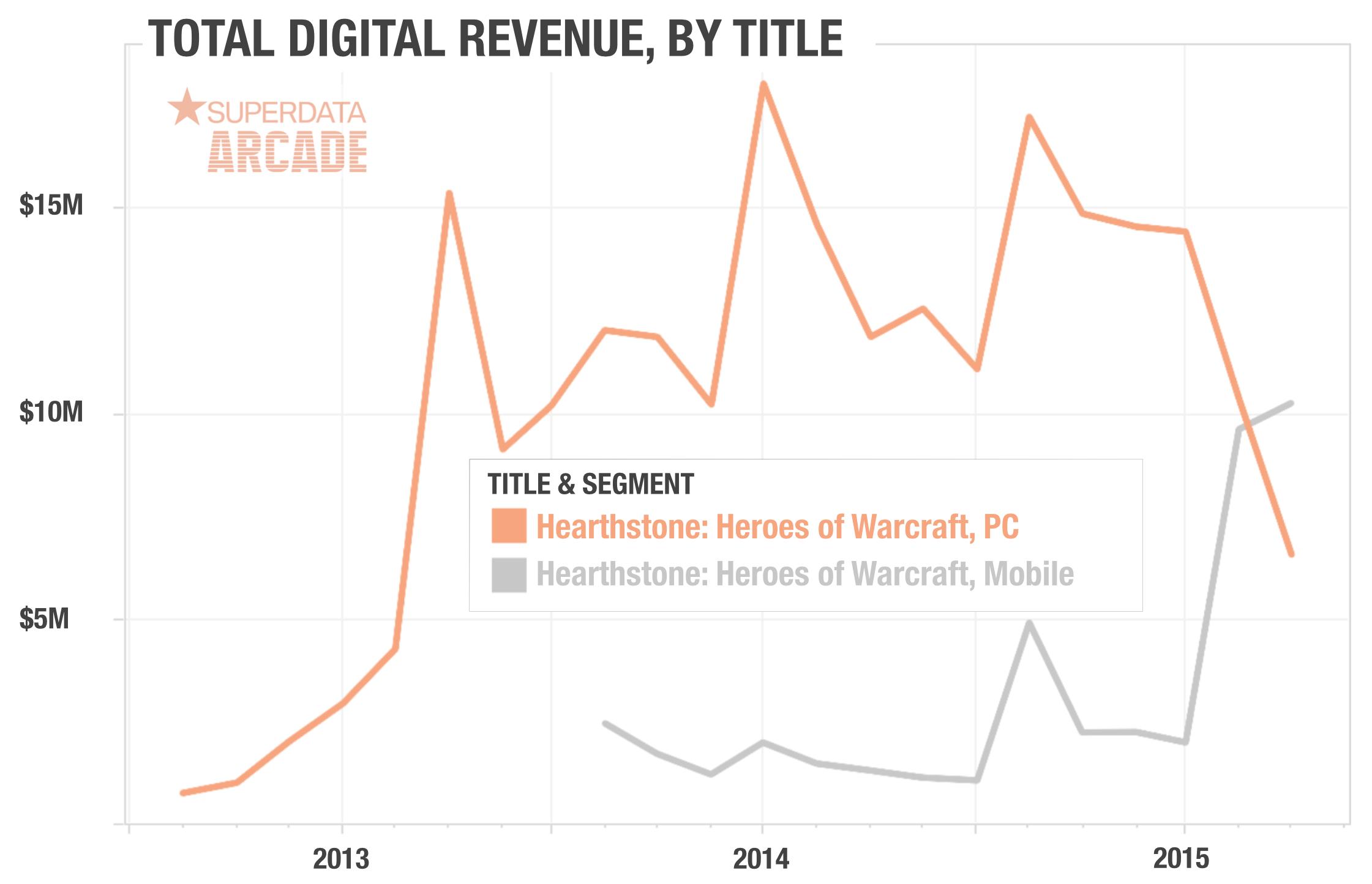 Hearthstone-PC-vs-Mobile