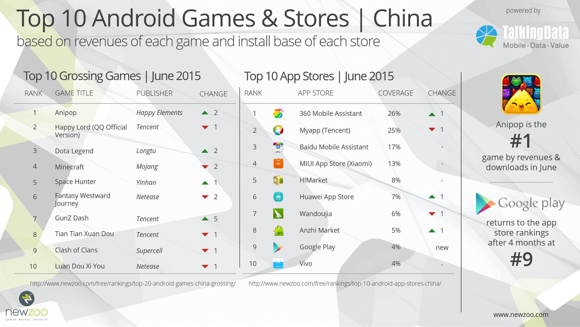 Newzoo_Talking_Data_Top_Android_Games_June_2015_V2