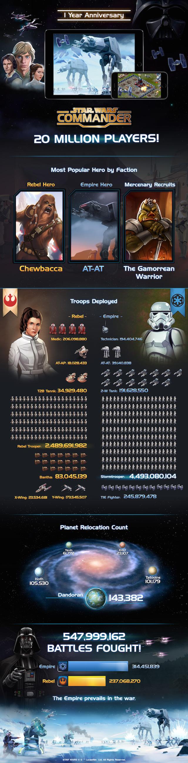 Star-Wars-Commander-Infographic1