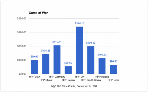 game_of_war_high_price_points-1024x639