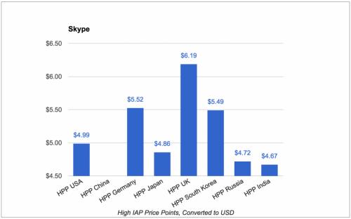 skype_high_iap_price_points-1024x639
