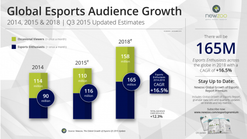 Newzoo_Esports_2015_Q3_Update_Audience_Growth